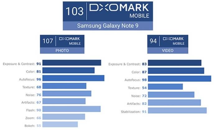 Samsung Galaxy Note9's DxoMark Scores