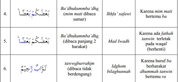 kaidah Tajwid al Hujurat 12a
