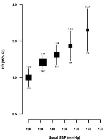 図:血圧上昇とくも膜下出血