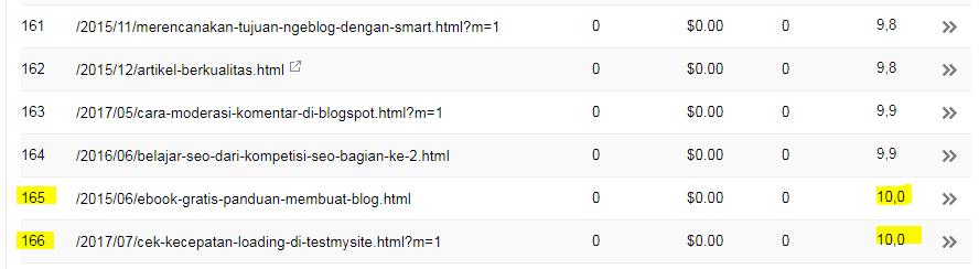 posisi halaman artikel di SERPS