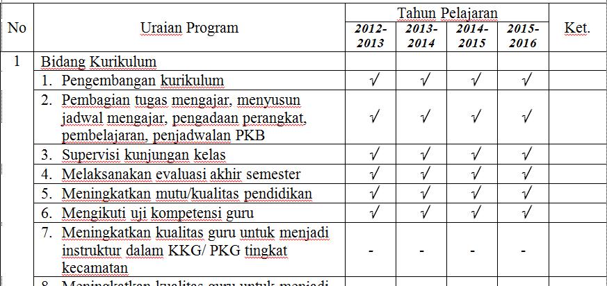 Program Kerja 4 Tahun Kepala Sekolah Sd Mi Smp Sma 2017 Gema