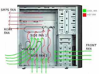 mass air flow wiring harness deepak raja d: computer airflow/ chassis fan designing demystified #15