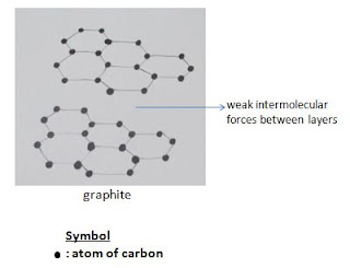 graphite, carbon, structure, o level, chemical bonding, o level chemistry