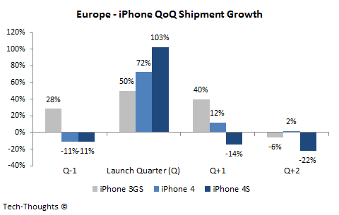 Europe - iPhone QoQ Shipment Growth