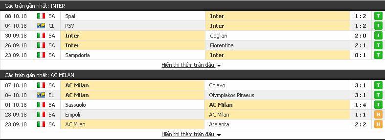 Serie A: Inter vs Milan, 01h30 ngày 22/10/2018 Inter3