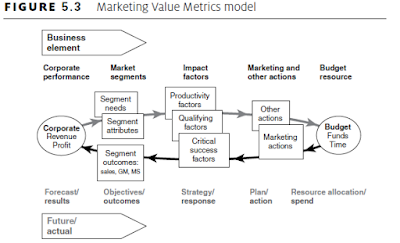 Marketing Value Metrics model