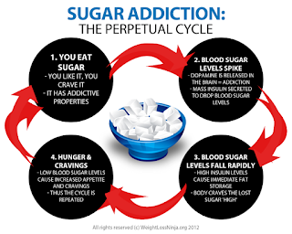 vicious cycle, sugar addiction, artificial sweeteners, health, weight loss, diet, nutrition, shakeology, clean eating