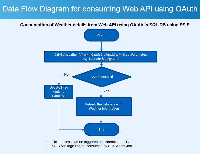 Sqlcircuit Ssis Data Flow Diagram For Consuming Web Api Using Oauth