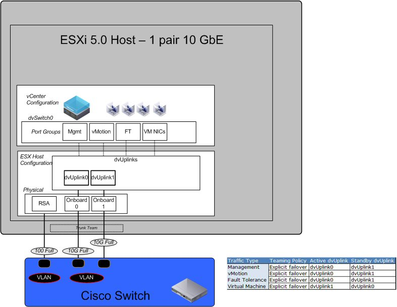 Elastic Sky Labs: Moving vSphere and ESXi Hosts to 10 Gig