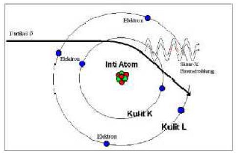 Proses Bremsstrahlung Interaksi Radiasi