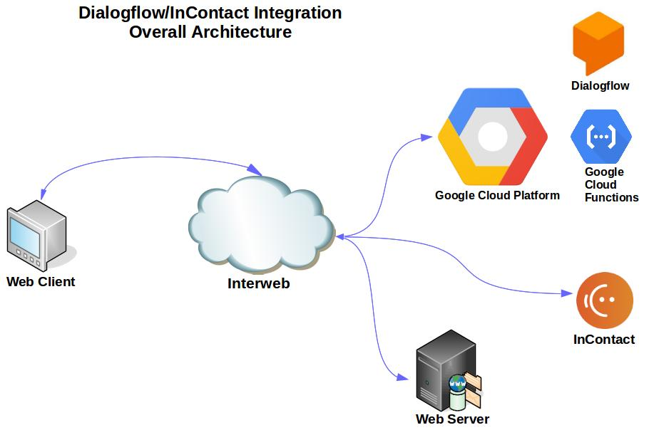 Tech Tips: Dialogflow & InContact Chat Integration