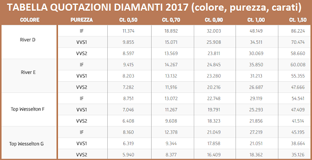 investire-in-diamanti-quotazioni-purezza-carati