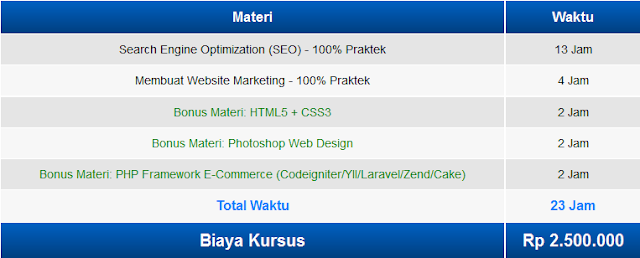 Solusi Kursus Digital Marketing Kursus Internet Marketing