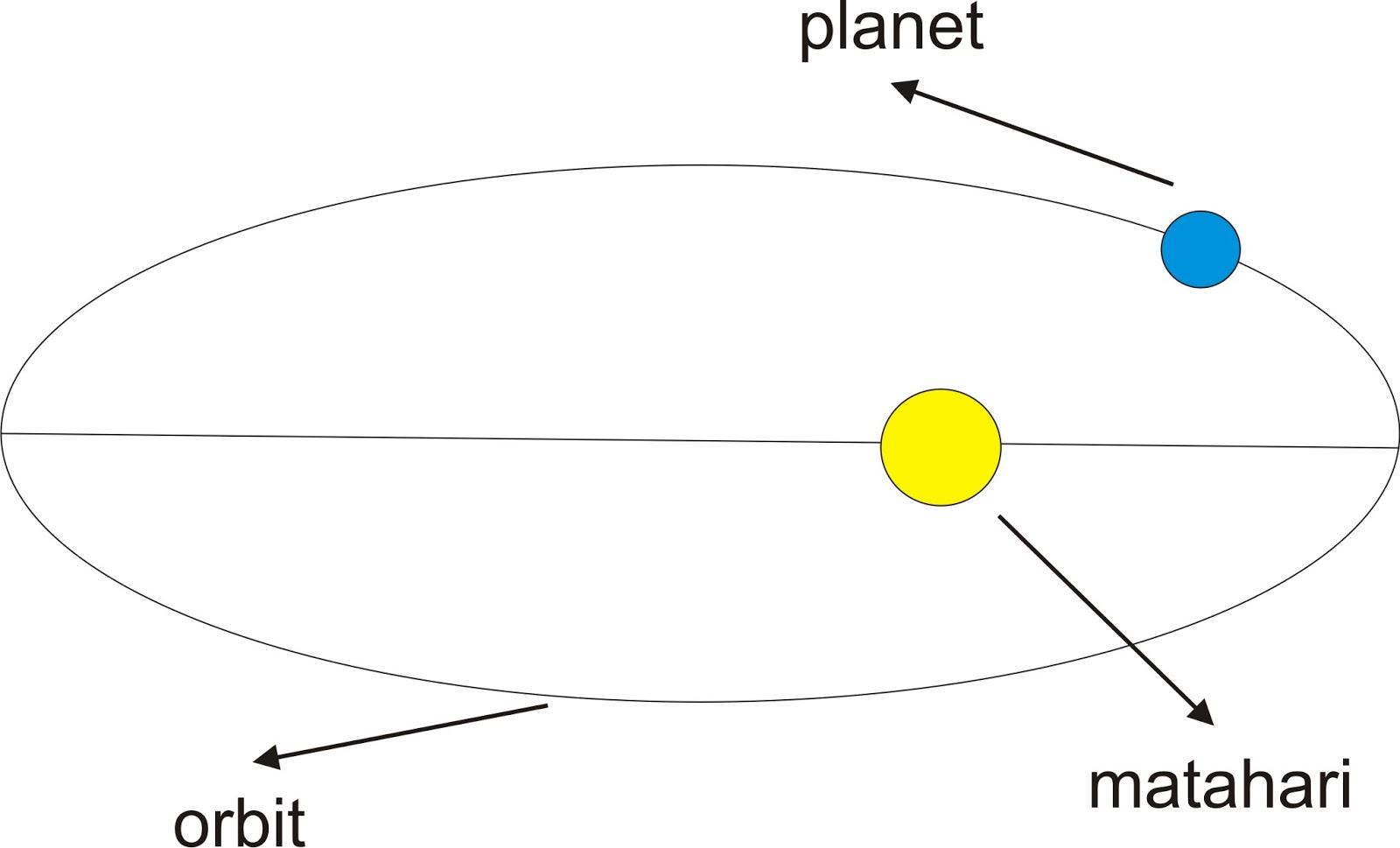 Bunyi Hukum Kepler I Ii Iii