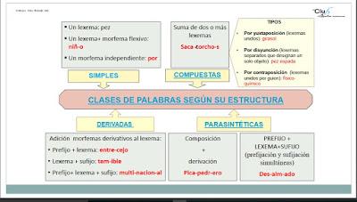 https://www.edu.xunta.es/espazoAbalar/sites/espazoAbalar/files/datos/1455545109/contido/Clases_de_palabras_segun_su_estructura.pdf
