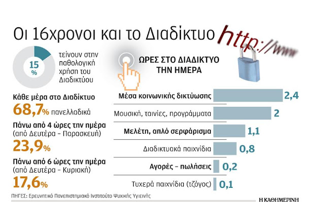 Ελληνόπουλα «αιχμάλωτα» στο Διαδίκτυο