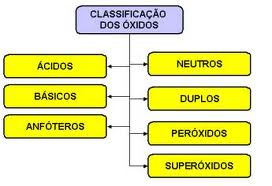 Óxidos, Classificação e Definições de Óxidos