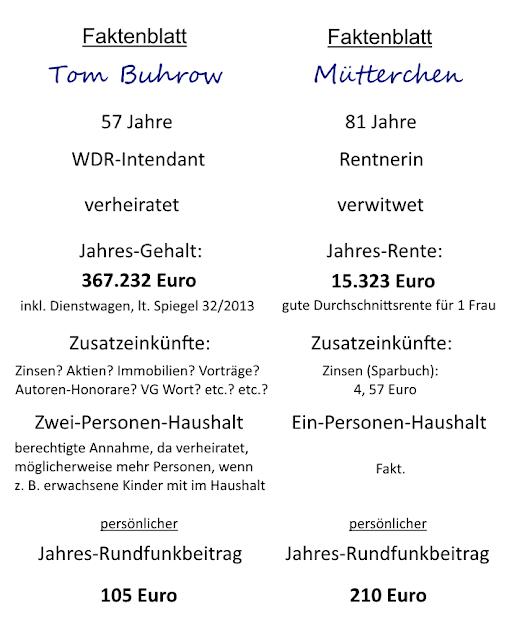 die öffentlich-rechtlichen Sender ARD + ZDF werden völlig unsozial + ungerecht finanziert. Alleinerziehende, Witwen, Witwer + alle armen Menschen sind die Opfer.