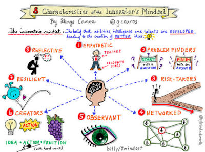 What is the Innovator's Mindset? #IMMOOC week 2