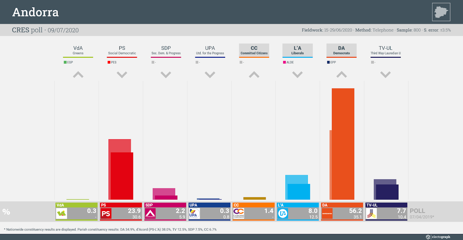 ANDORRA: CRES poll chart, 9 July 2020