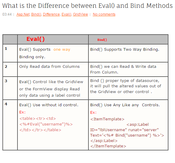 What Is The Difference Between Eval() And Bind Methods