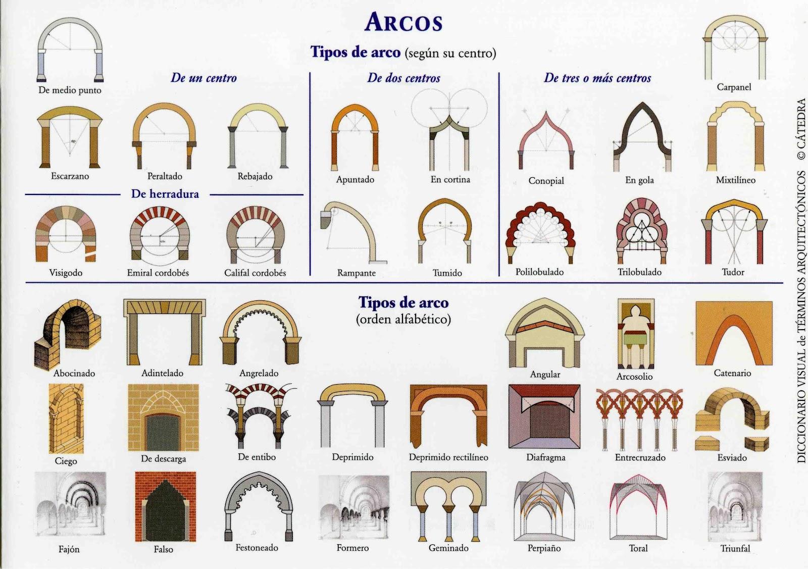 El blog de la elena un blog dulce divertido y for Arcos de madera para puertas