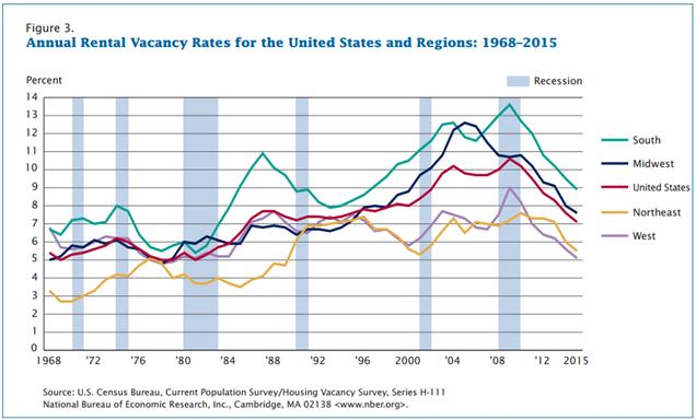 US rental vacancy by region