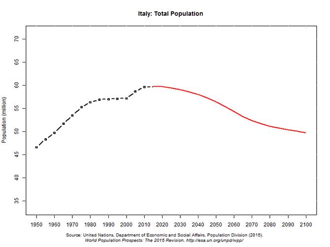 prezzo case rispetto a crescita popolazione