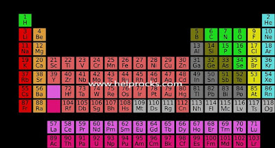 Periodic Table Image
