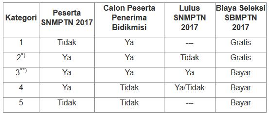 Kategori Pendaftar SBMPTN