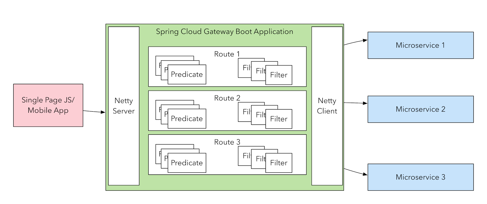 all and sundry: Spring Cloud Gateway - Configuring a simple route