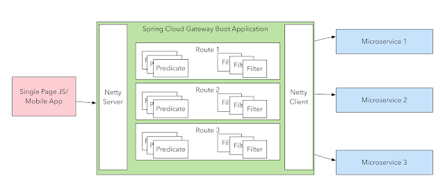 Spring Cloud Gateway - Configuring a Simple Route - DZone Microservices
