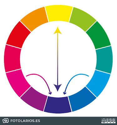 opuestos dentro del círculo cromático