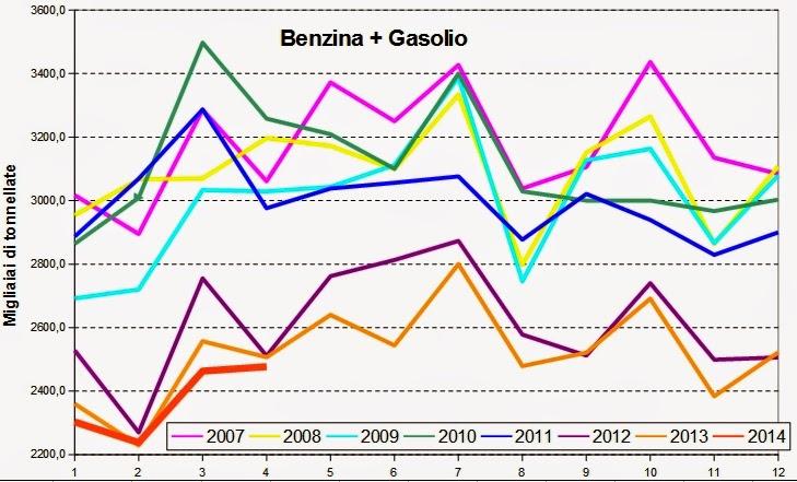 carbur2014apr+4 I consumi petroliferi italiani nel mese di Aprile, continua la picchiata,   3,3%, giù i carburanti