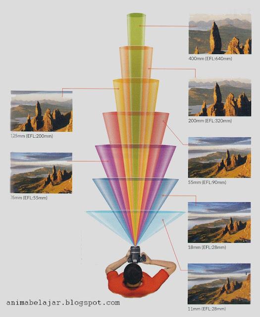 Memahami perbedaan focal length