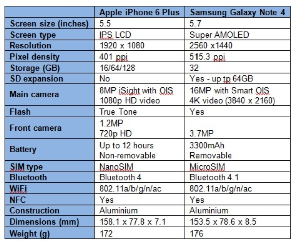 iphone 6 plus specs iphone 6 plus vs samsung galaxy note 4 specs review 2709