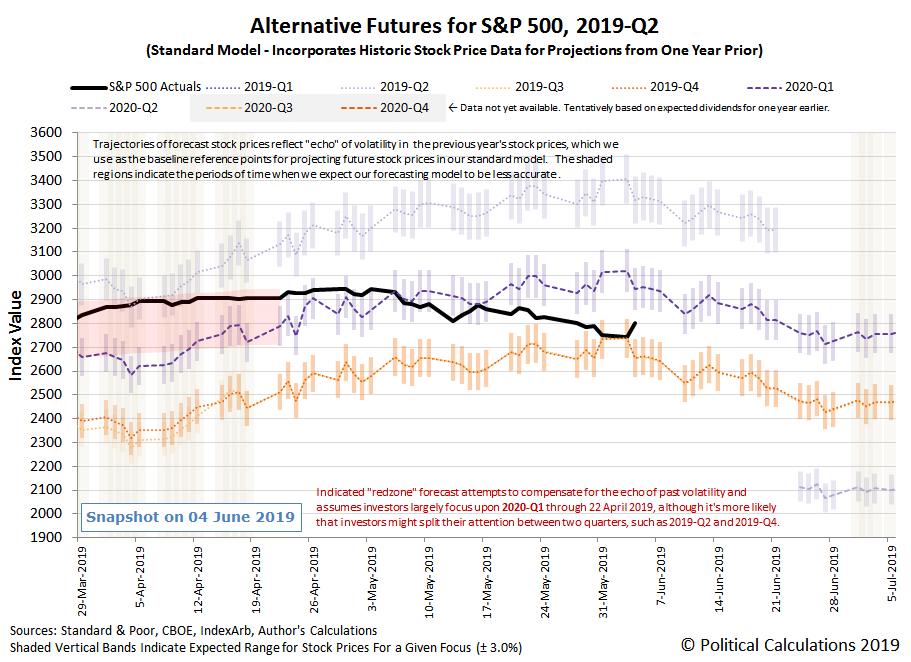 Alternative Futures - S&P 500 - 2019Q2 - Standard Model - Snapshot on 4 June 2019
