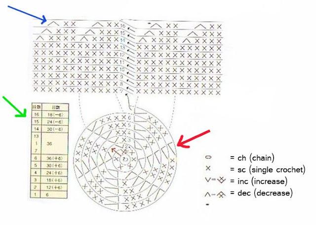 Cara Mudah Membaca Pola Amigurumi Untuk Pemula