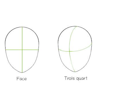 Dessiner un visage manga de côté: différences entre un visage de face et de côté