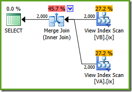 Indexed views merge join plan