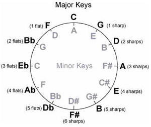 The Magic of Music Theory: RELATIVE MINORS