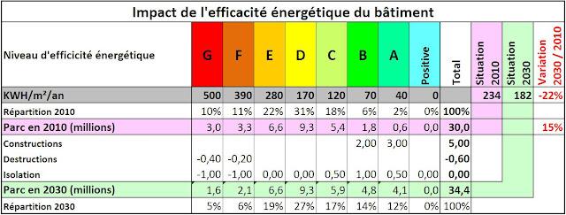 8 e ecologie economie energie electrique transition nerg tique les b timents. Black Bedroom Furniture Sets. Home Design Ideas