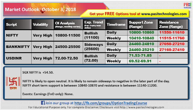 Indian Market Outlook: October 03, 2018