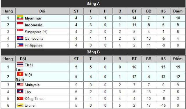 Bảng xếp hạng bóng đá nam SEA Games 28