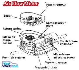 Fungsi dan Cara Kerja Air Flow Meter (IATS) Tipe Vane