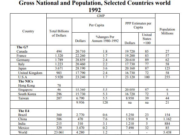 الدخل القومي المحلي وعدد السكان لمجموعة من الدول (عام ١٩٩٢)