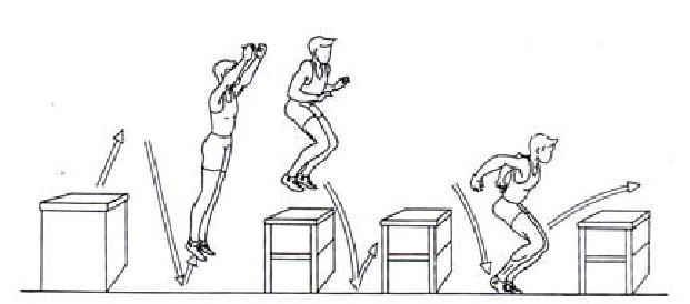 Reactive jump from a high box