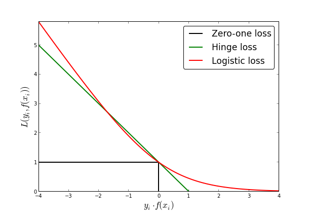 loss function machine learning