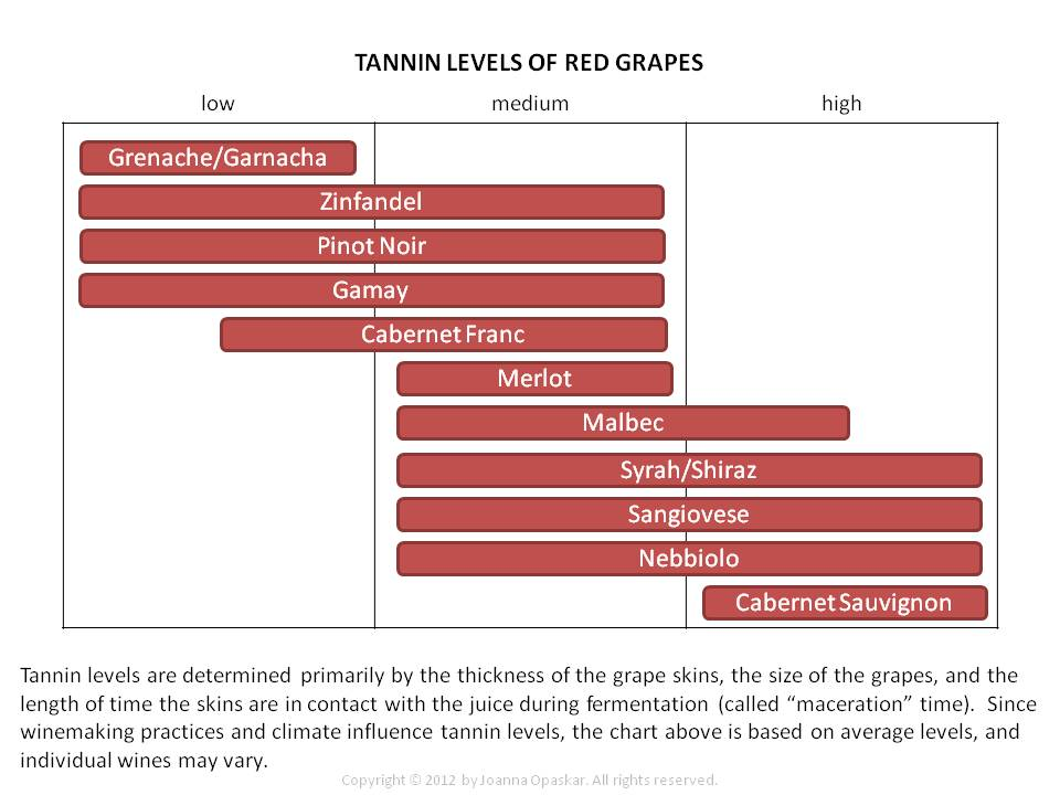 Here    handy guide with average levels of tannin also clear lake wine tasting rh clearlakewinetastingspot