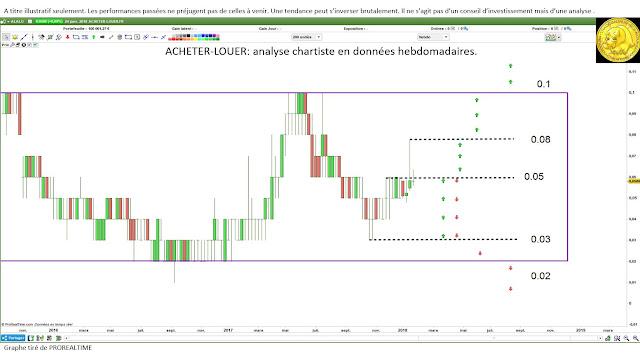 Investir Acheter-louer avec l'analyse technique [25/01/18] $ALALO